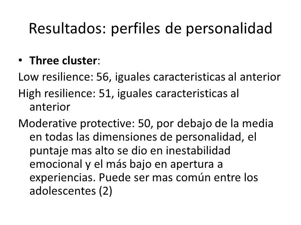 Resultados: perfiles de personalidad Three cluster: Low resilience: 56, iguales caracteristicas al anterior High resilience: 51, iguales caracteristic