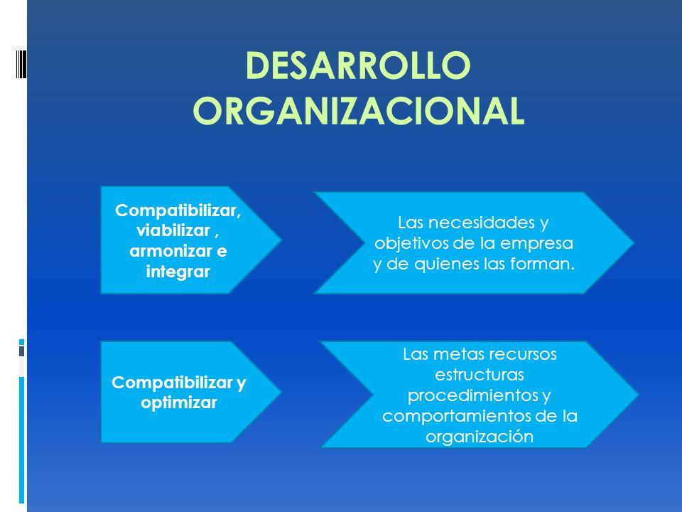 DESARROLLO ORGANIZACIONAL Compatibilizar y optimizar Compatibilizar, viabilizar, armonizar e integrar Las necesidades y objetivos de la empresa y de quienes las forman.