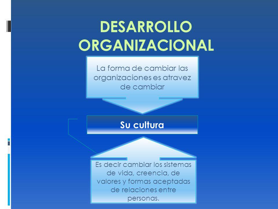 DESARROLLO ORGANIZACIONAL. La forma de cambiar las organizaciones es atravez de cambiar Su cultura Es decir cambiar los sistemas de vida, creencia, de