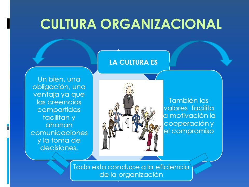 CULTURA ORGANIZACIONAL LA CULTURA ES Un bien, una obligación, una ventaja ya que las creencias compartidas facilitan y ahorran comunicaciones y la toma de decisiones.