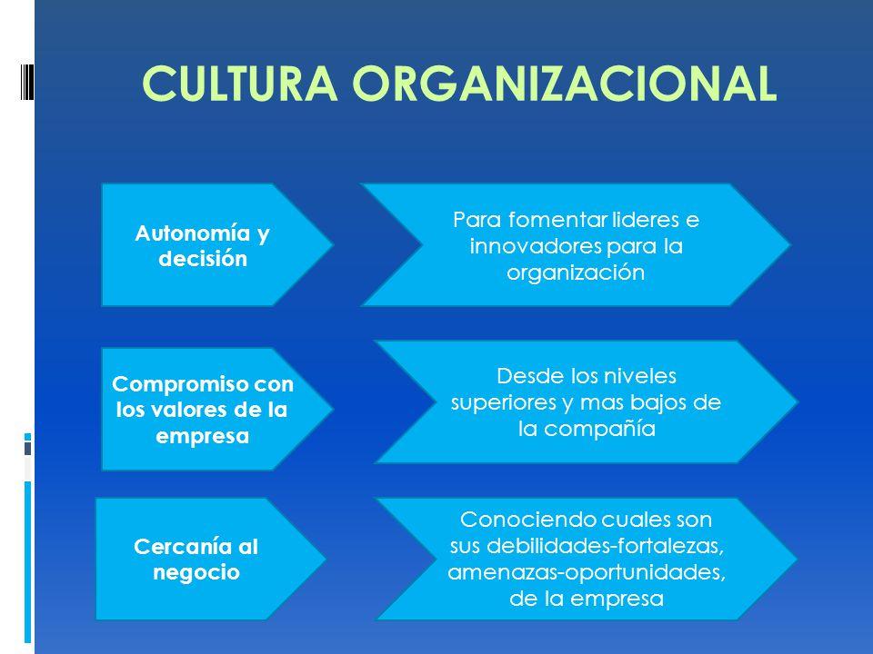 CULTURA ORGANIZACIONAL. Autonomía y decisión Para fomentar lideres e innovadores para la organización Compromiso con los valores de la empresa Desde l