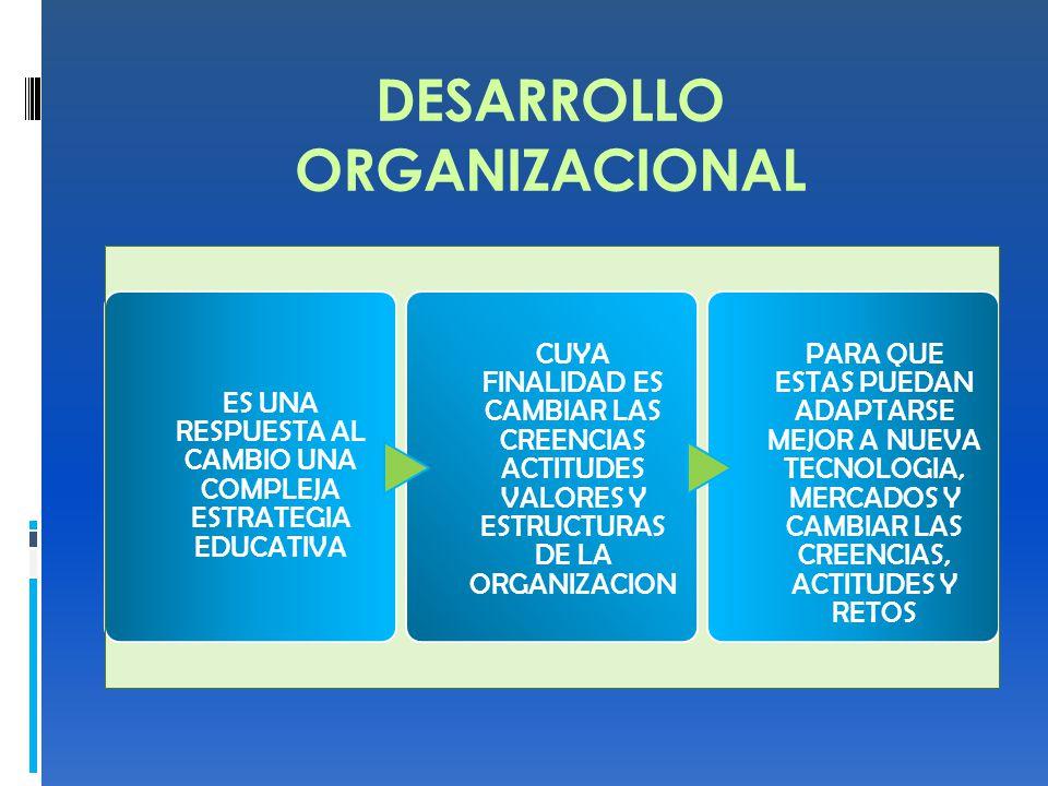 DESARROLLO ORGANIZACIONAL ES UNA RESPUESTA AL CAMBIO UNA COMPLEJA ESTRATEGIA EDUCATIVA CUYA FINALIDAD ES CAMBIAR LAS CREENCIAS ACTITUDES VALORES Y ESTRUCTURAS DE LA ORGANIZACION PARA QUE ESTAS PUEDAN ADAPTARSE MEJOR A NUEVA TECNOLOGIA, MERCADOS Y CAMBIAR LAS CREENCIAS, ACTITUDES Y RETOS