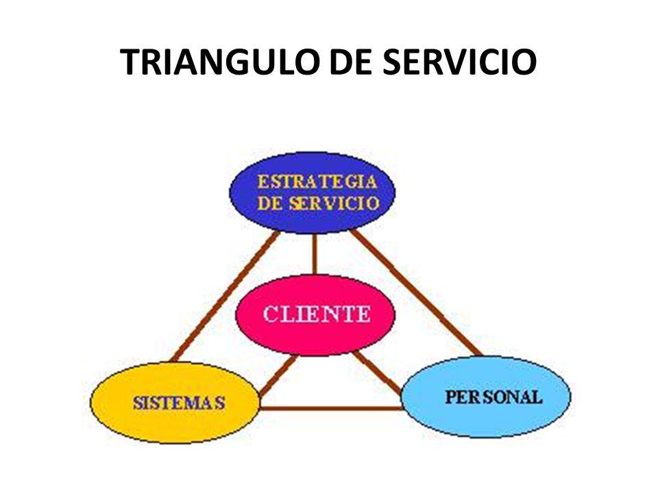TRIANGULO DE SERVICIO