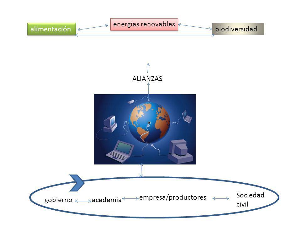 gobiernoacademia empresa/productores Sociedad civil alimentación energías renovables biodiversidad ALIANZAS