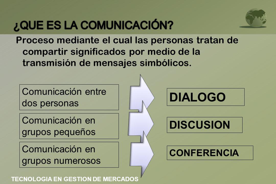 Comunicación entre dos personas DIALOGO Comunicación en grupos pequeños DISCUSION Comunicación en grupos numerosos CONFERENCIA TECNOLOGIA EN GESTION D