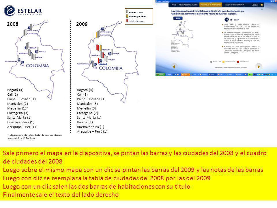 Bogotá (4) Cali (1) Paipa – Boyacá (1) Manizales (2) Medellín (1)* Cartagena (3) Santa Marta (1) Buenaventura (1) Arequipa – Perú (1) 20082009 * Adicionalmente el contrato de representación comercial de El Poblado Bogotá (4) Cali (1) Paipa – Boyacá (1) Manizales (3) Medellín (3) Cartagena (2) Santa Marta (1) Ibagué (1) Buenaventura (1) Arequipa – Perú (1) Hoteles a 2008 Hoteles que Salen Hoteles Nuevos Sale primero el mapa en la diapositiva, se pintan las barras y las ciudades del 2008 y el cuadro de ciudades del 2008 Luego sobre el mismo mapa con un clic se pintan las barras del 2009 y las notas de las barras Luego con clic se reemplaza la tabla de ciudades del 2008 por las del 2009 Luego con un clic salen las dos barras de habitaciones con su titulo Finalmente sale el texto del lado derecho