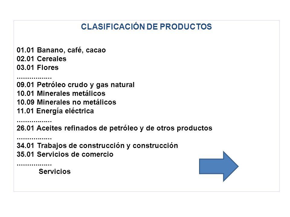CLASIFICACIÓN DE PRODUCTOS 01.01 Banano, café, cacao 02.01 Cereales 03.01 Flores.................