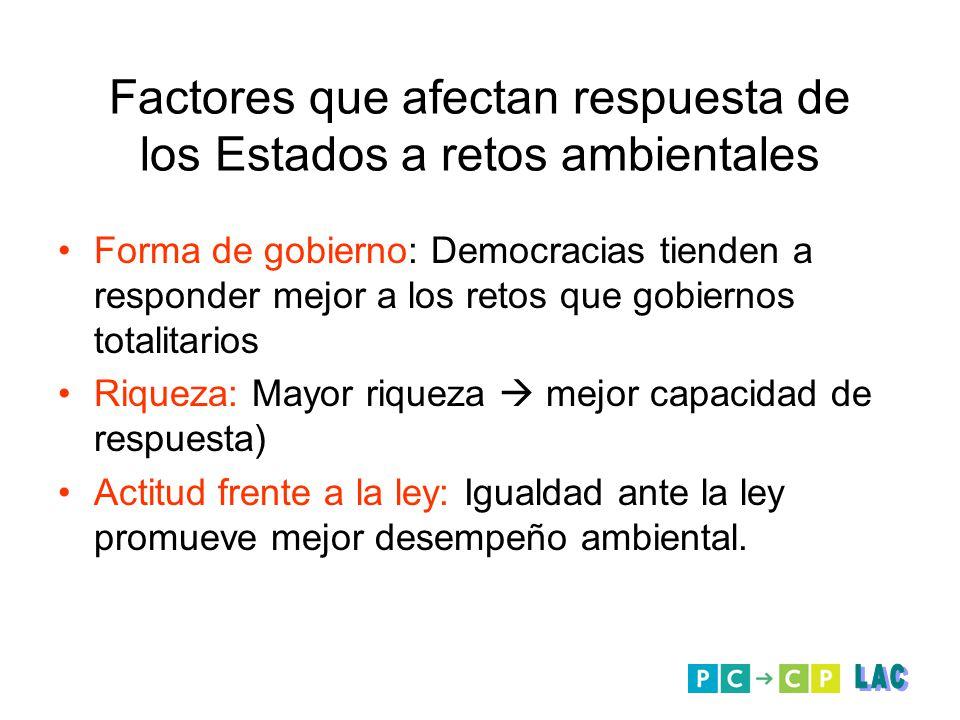 Forma de gobierno: Democracias tienden a responder mejor a los retos que gobiernos totalitarios Riqueza: Mayor riqueza mejor capacidad de respuesta) A
