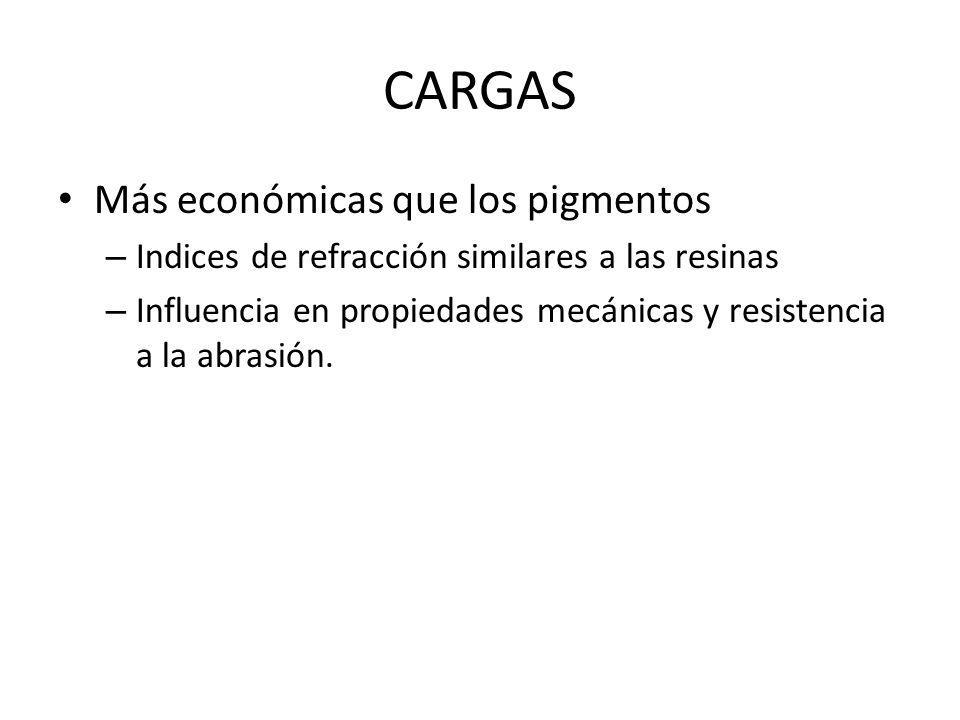CARGAS Más económicas que los pigmentos – Indices de refracción similares a las resinas – Influencia en propiedades mecánicas y resistencia a la abrasión.