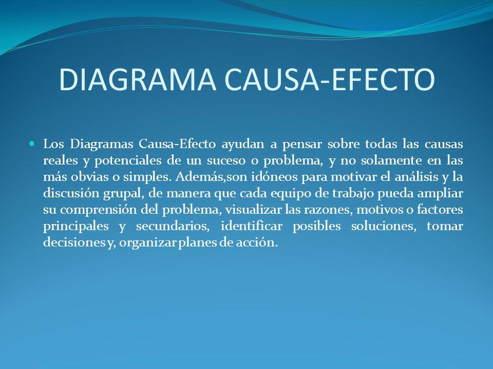 DIAGRAMA CAUSA-EFECTO Los Diagramas Causa-Efecto ayudan a pensar sobre todas las causas reales y potenciales de un suceso o problema, y no solamente e