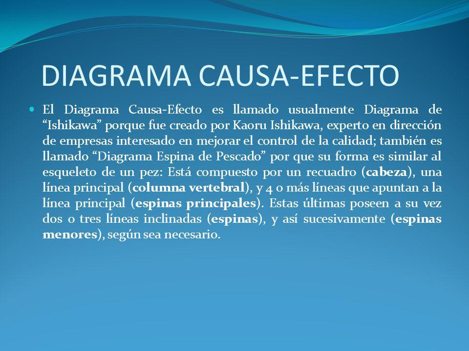DIAGRAMA CAUSA-EFECTO El Diagrama Causa-Efecto es llamado usualmente Diagrama de Ishikawa porque fue creado por Kaoru Ishikawa, experto en dirección d
