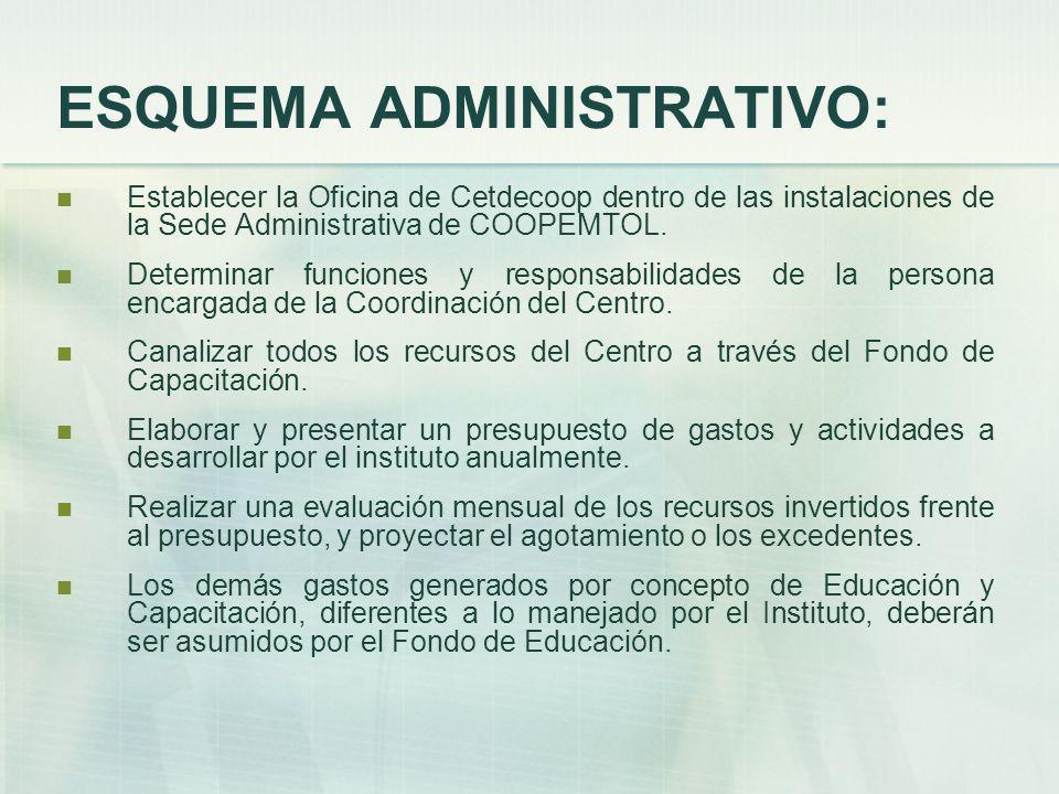 ESQUEMA ADMINISTRATIVO: Establecer la Oficina de Cetdecoop dentro de las instalaciones de la Sede Administrativa de COOPEMTOL.