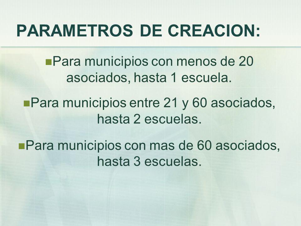 PARAMETROS DE CREACION: Para municipios con menos de 20 asociados, hasta 1 escuela.