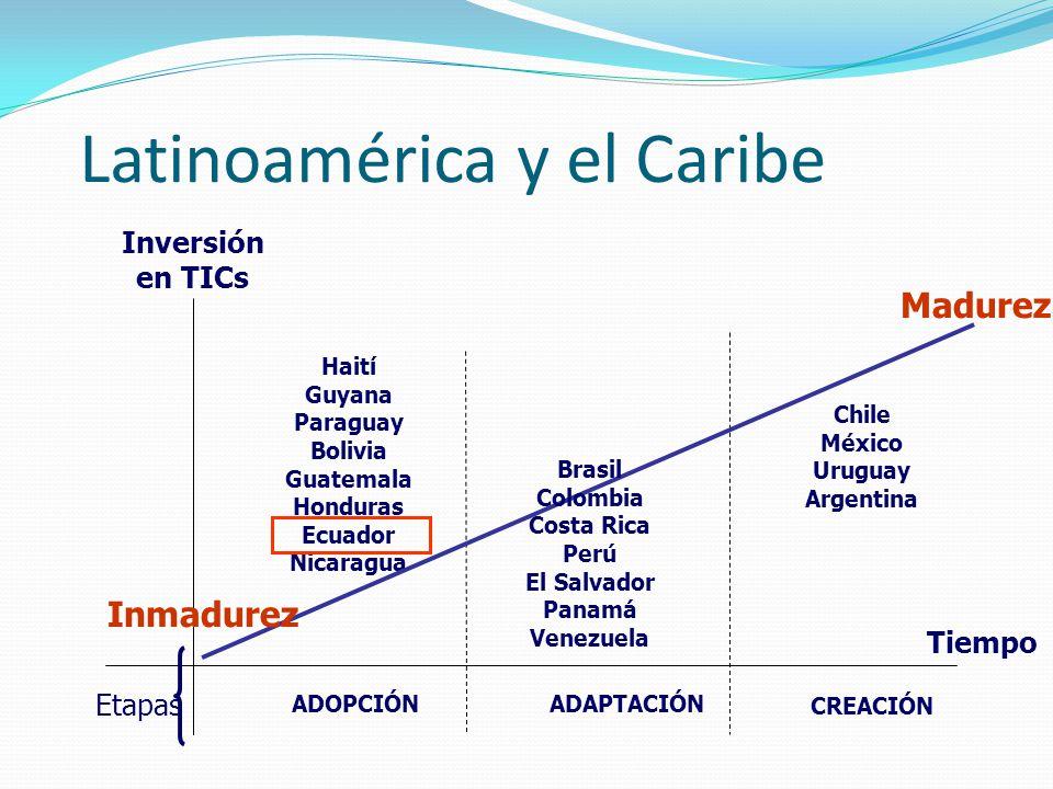 Latinoamérica y el Caribe Inversión en TICs Tiempo ADOPCIÓNADAPTACIÓN CREACIÓN Madurez Etapas Haití Guyana Paraguay Bolivia Guatemala Honduras Ecuador