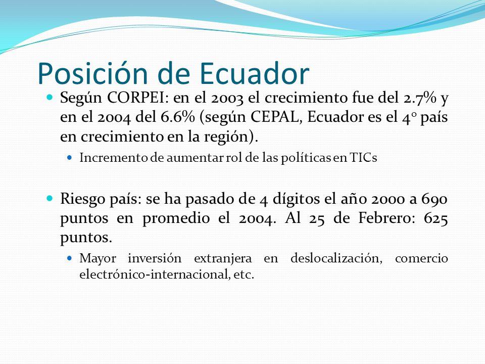 Posición de Ecuador Según CORPEI: en el 2003 el crecimiento fue del 2.7% y en el 2004 del 6.6% (según CEPAL, Ecuador es el 4 o país en crecimiento en