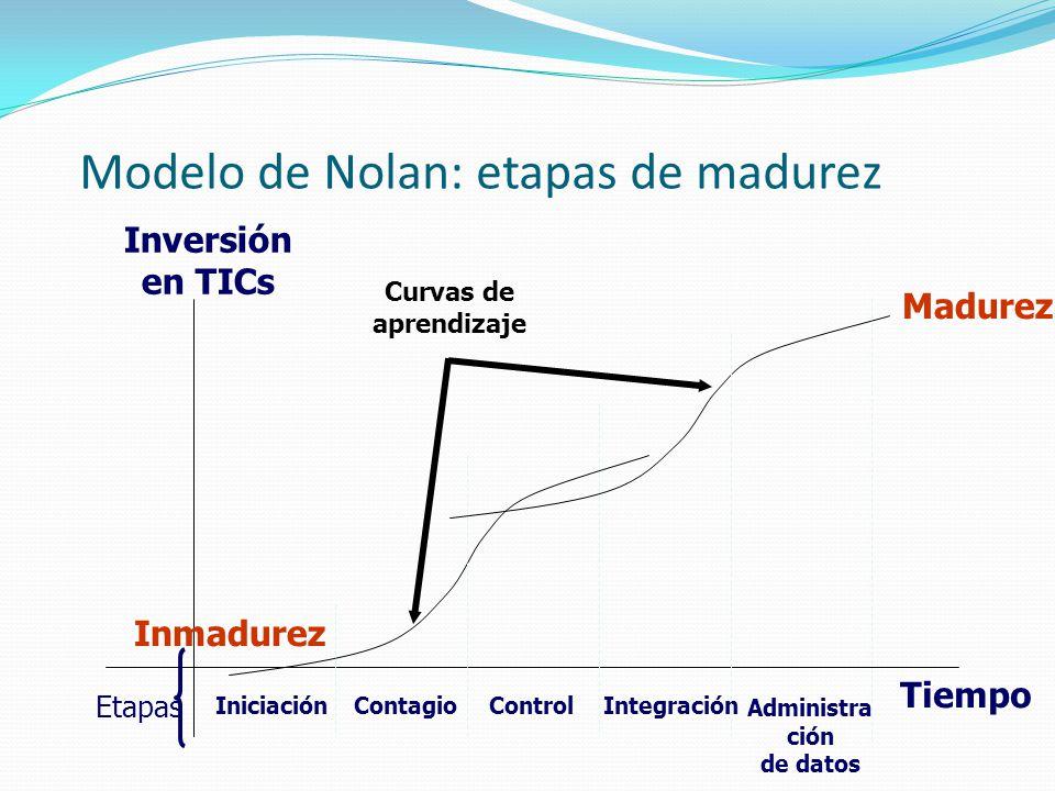 Modelo de Nolan: etapas de madurez Inversión en TICs Tiempo IniciaciónContagioControlIntegración Administra ción de datos Madurez Etapas Curvas de apr