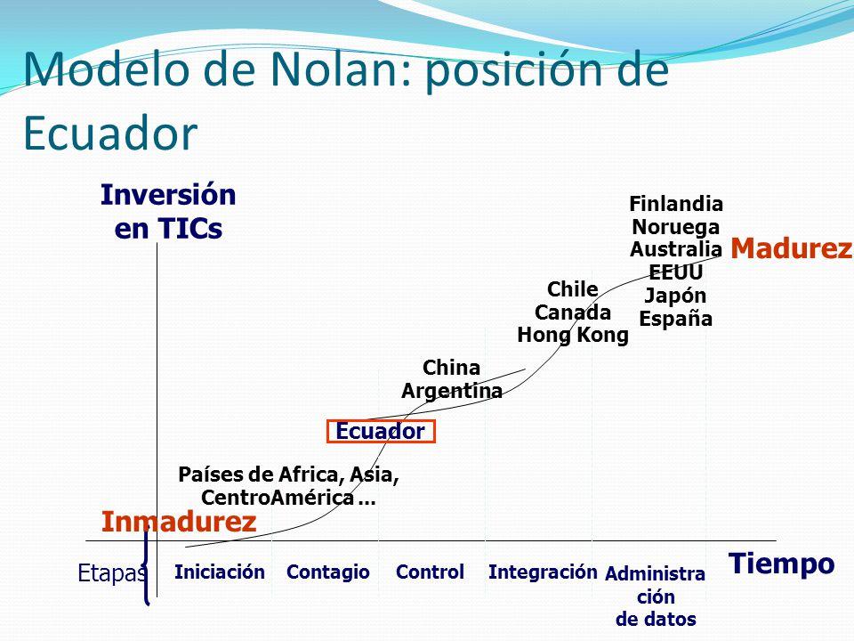 Modelo de Nolan: posición de Ecuador Inversión en TICs Tiempo IniciaciónContagioControlIntegración Administra ción de datos Madurez Etapas Inmadurez F