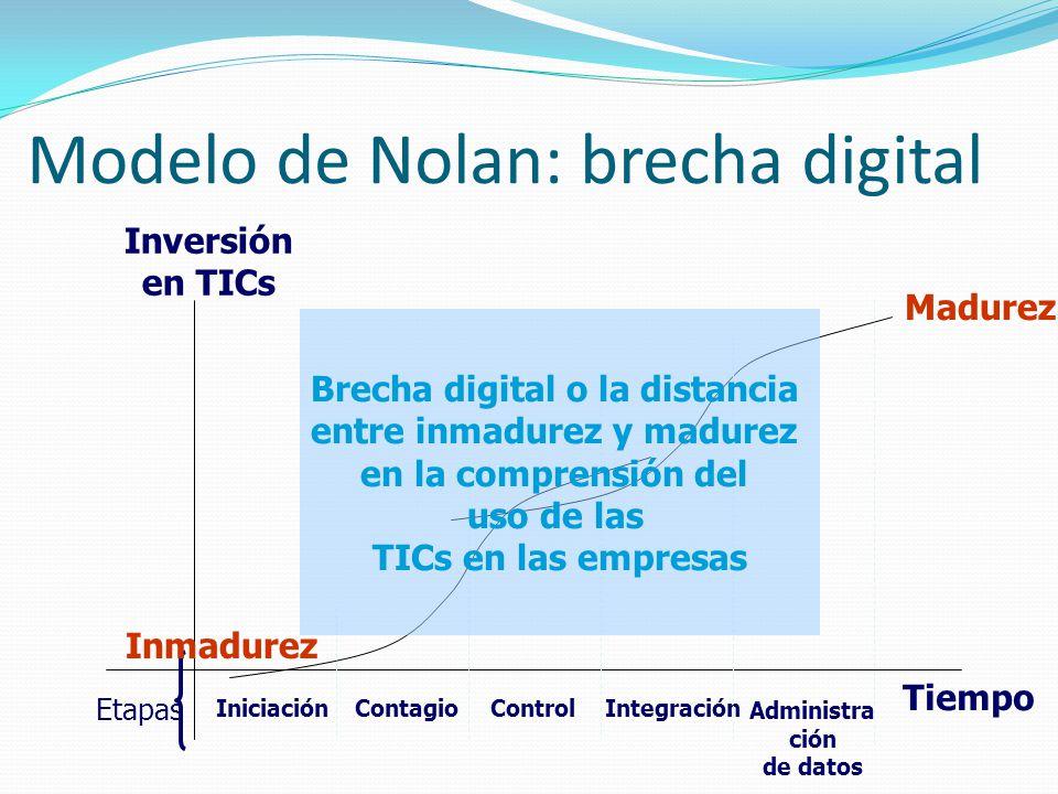 Modelo de Nolan: brecha digital Inversión en TICs Tiempo IniciaciónContagioControlIntegración Administra ción de datos Madurez Etapas Inmadurez Brecha