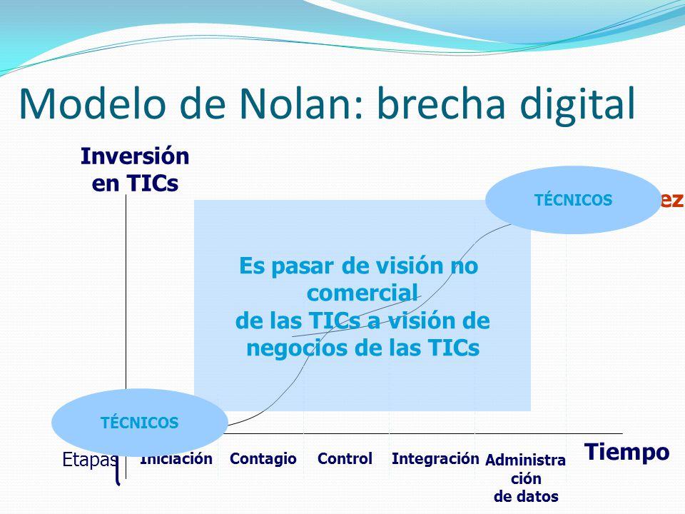Modelo de Nolan: brecha digital Inversión en TICs Tiempo IniciaciónContagioControlIntegración Administra ción de datos Madurez Etapas Inmadurez Es pas