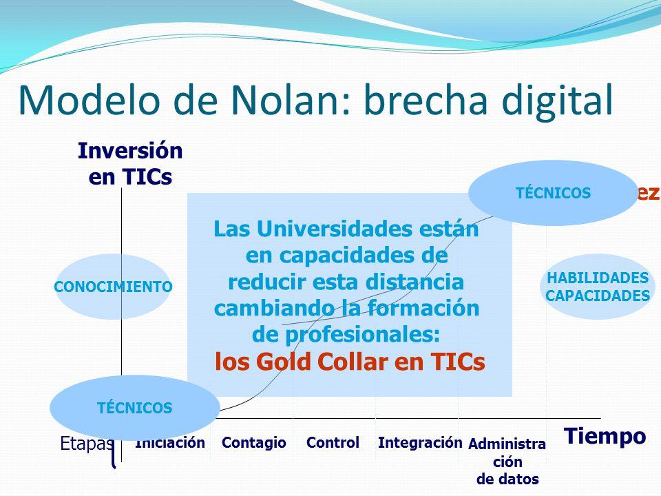 Modelo de Nolan: brecha digital Inversión en TICs Tiempo IniciaciónContagioControlIntegración Administra ción de datos Madurez Etapas Inmadurez Las Un
