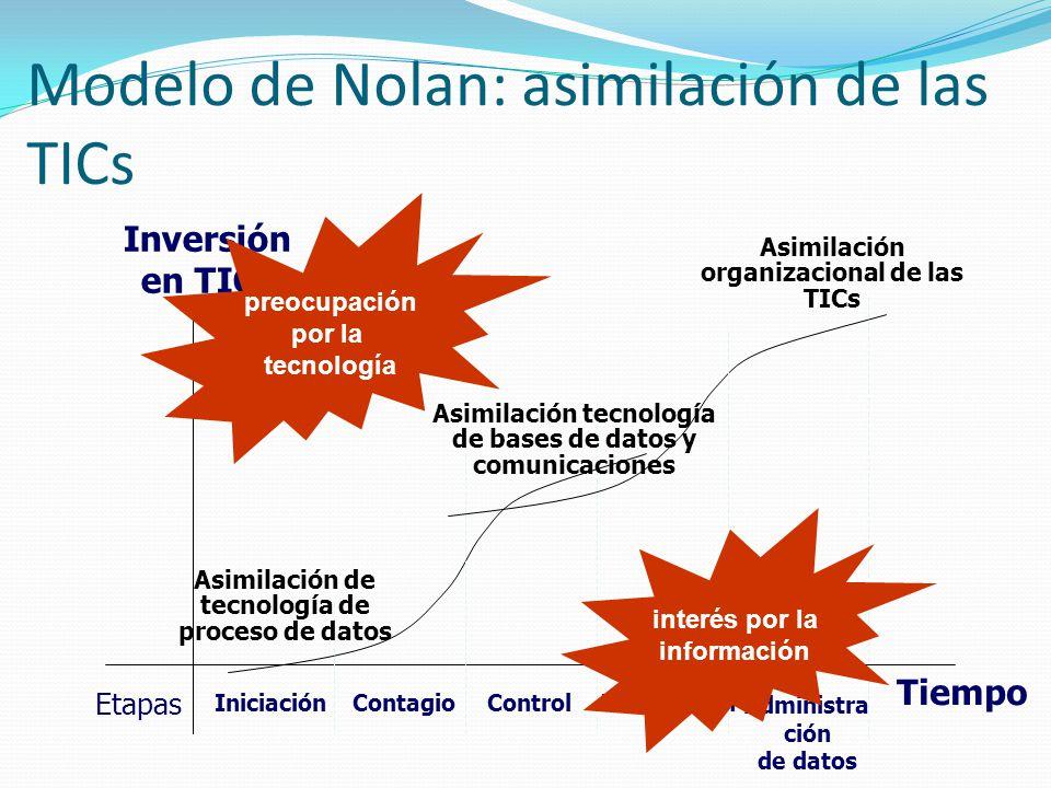 Modelo de Nolan: asimilación de las TICs Inversión en TICs Tiempo IniciaciónContagioControlIntegración Administra ción de datos Etapas preocupación po