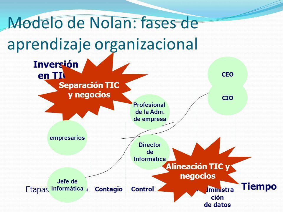 Modelo de Nolan: fases de aprendizaje organizacional Inversión en TICs Tiempo IniciaciónContagioControlIntegración Administra ción de datos Etapas Sep