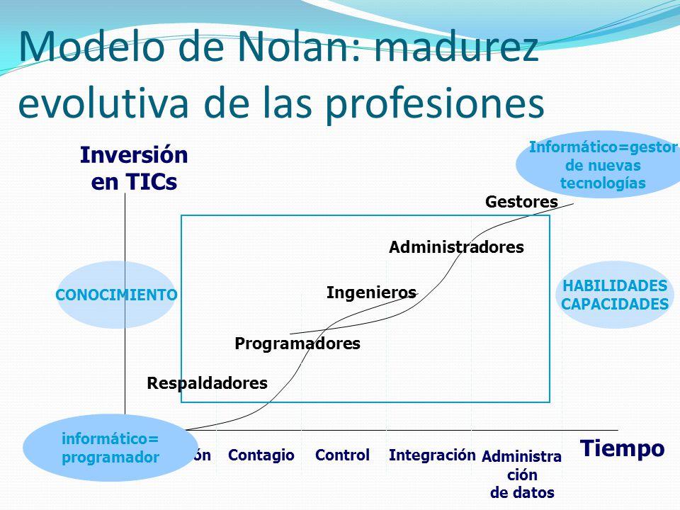 Modelo de Nolan: madurez evolutiva de las profesiones Inversión en TICs Tiempo IniciaciónContagioControlIntegración Administra ción de datos Etapas in
