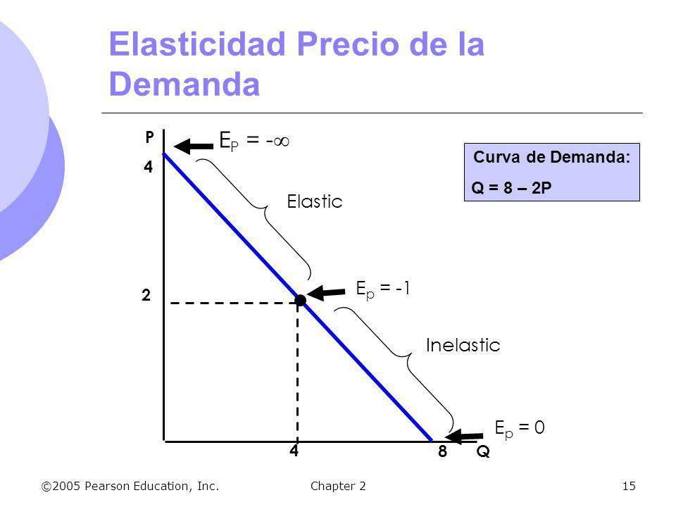 ©2005 Pearson Education, Inc.Chapter 215 Elasticidad Precio de la Demanda Q P 4 8 2 4 E p = -1 E p = 0 E P = - Elastic Inelastic Curva de Demanda: Q =
