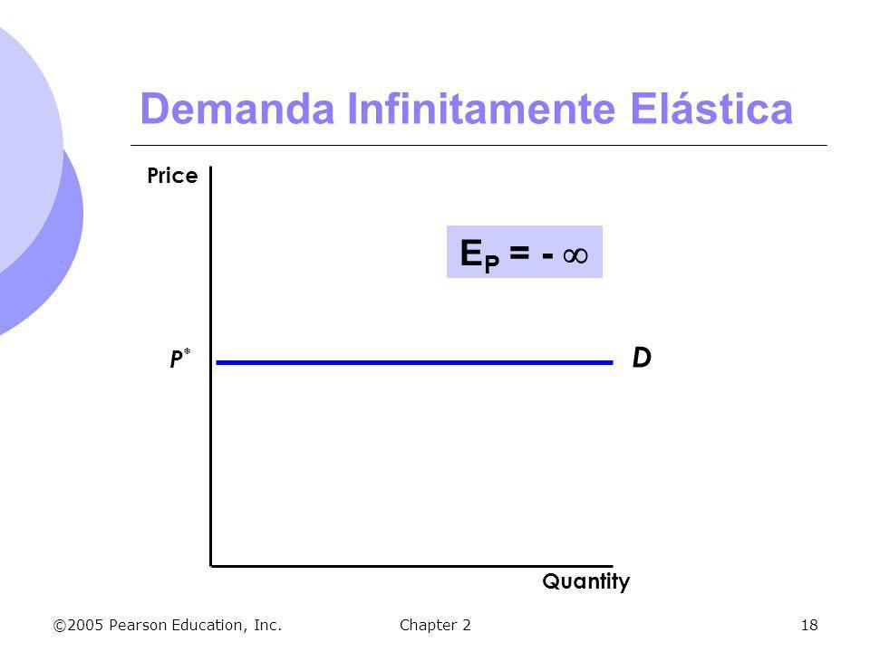 ©2005 Pearson Education, Inc.Chapter 218 Demanda Infinitamente Elástica D P*P* Quantity Price E P = -