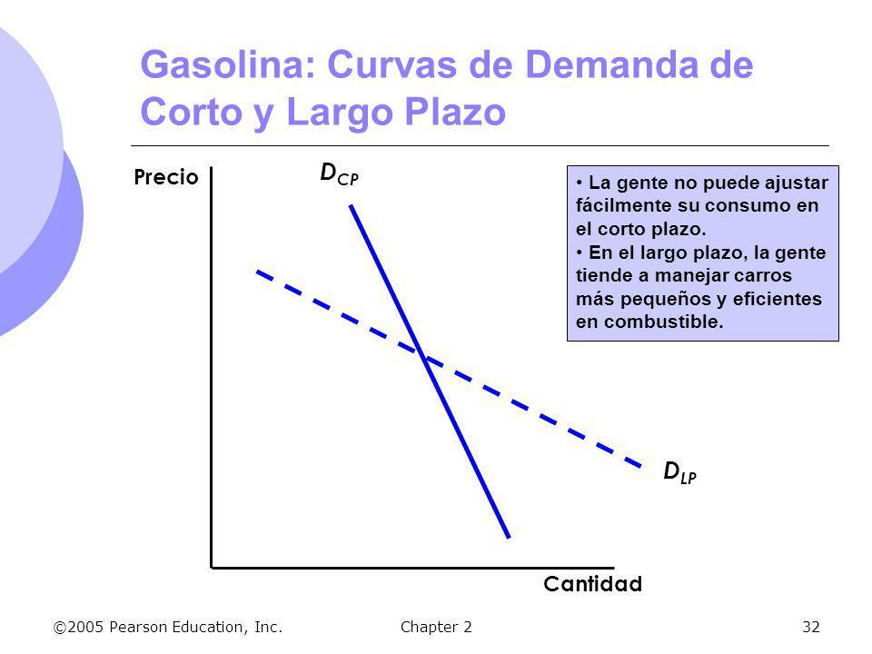 ©2005 Pearson Education, Inc.Chapter 232 Gasolina: Curvas de Demanda de Corto y Largo Plazo D CP D LP La gente no puede ajustar fácilmente su consumo