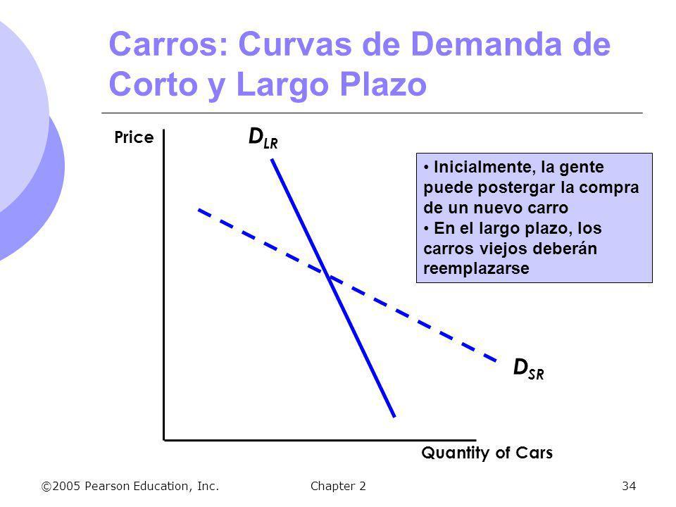 ©2005 Pearson Education, Inc.Chapter 234 D SR D LR Inicialmente, la gente puede postergar la compra de un nuevo carro En el largo plazo, los carros vi