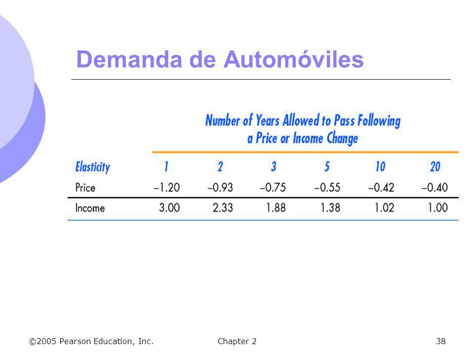 ©2005 Pearson Education, Inc.Chapter 238 Demanda de Automóviles