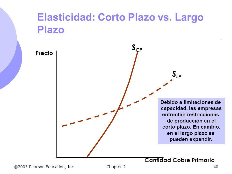 ©2005 Pearson Education, Inc.Chapter 240 S CP Cantidad Cobre Primario Precio Elasticidad: Corto Plazo vs. Largo Plazo S LP Debido a limitaciones de ca