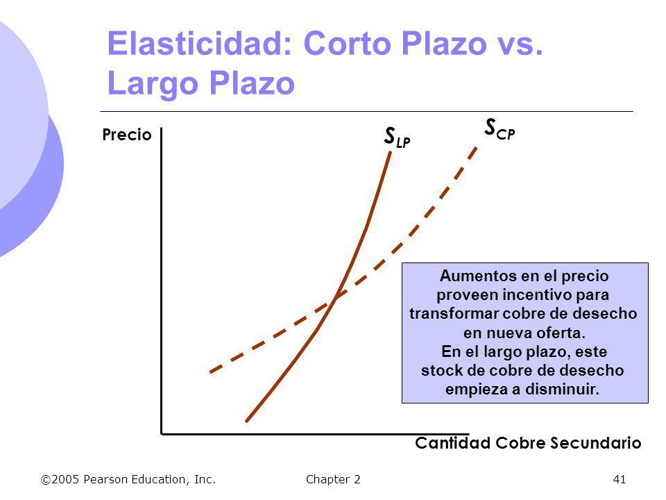 ©2005 Pearson Education, Inc.Chapter 241 S CP Cantidad Cobre Secundario Precio Elasticidad: Corto Plazo vs. Largo Plazo S LP Aumentos en el precio pro