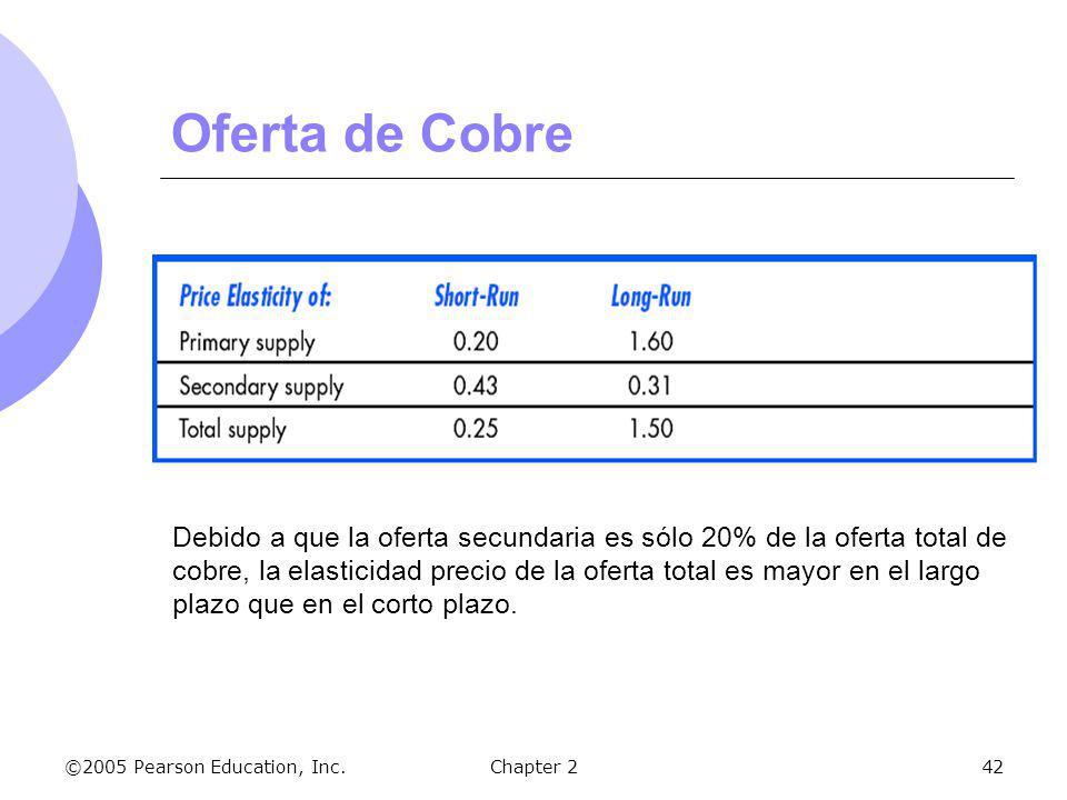 ©2005 Pearson Education, Inc.Chapter 242 Oferta de Cobre Debido a que la oferta secundaria es sólo 20% de la oferta total de cobre, la elasticidad pre