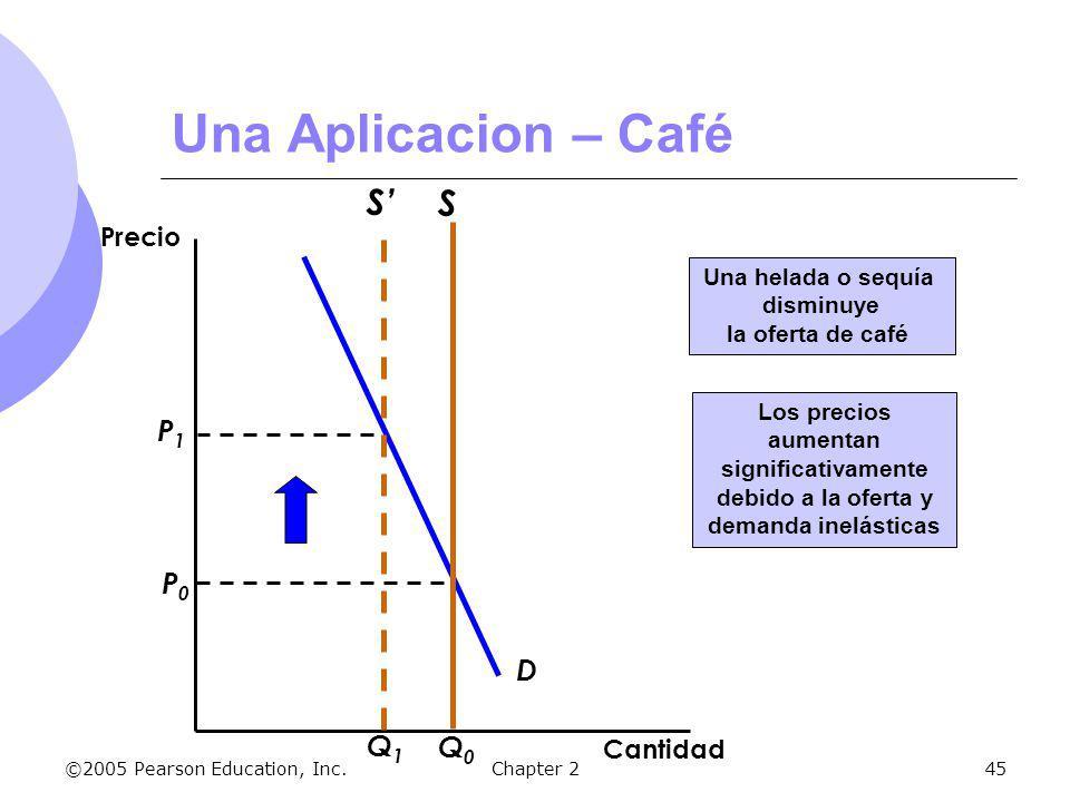 ©2005 Pearson Education, Inc.Chapter 245 D P0P0 S Q0Q0 Cantidad Precio Una helada o sequía disminuye la oferta de café S Q1Q1 Una Aplicacion – Café Lo