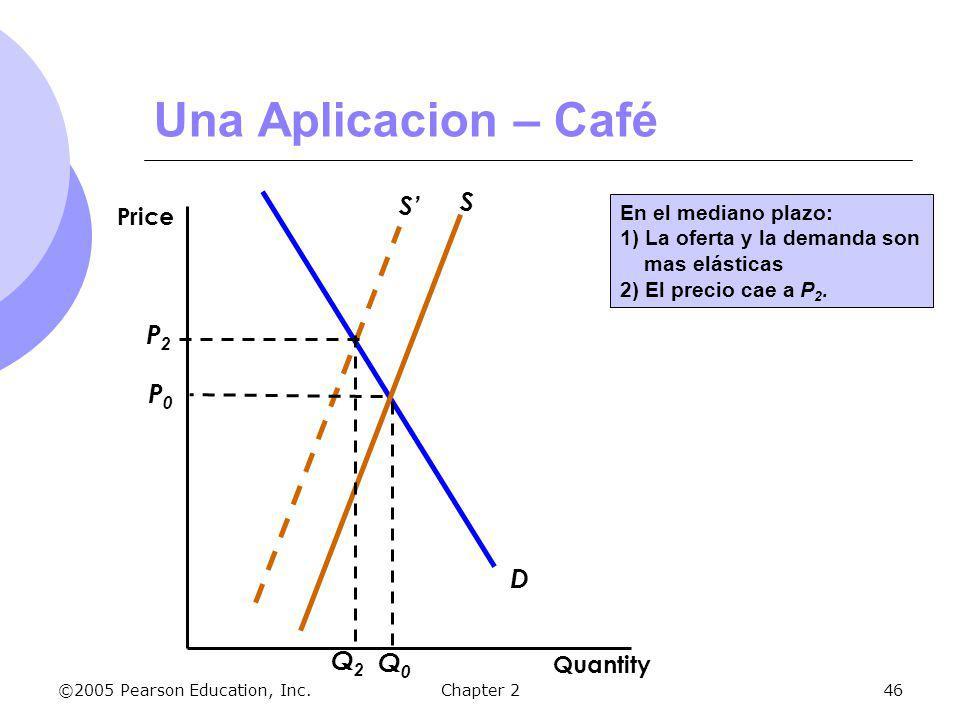 ©2005 Pearson Education, Inc.Chapter 246 S D S P0P0 Q0Q0 P2P2 Q2Q2 En el mediano plazo: 1) La oferta y la demanda son mas elásticas 2) El precio cae a