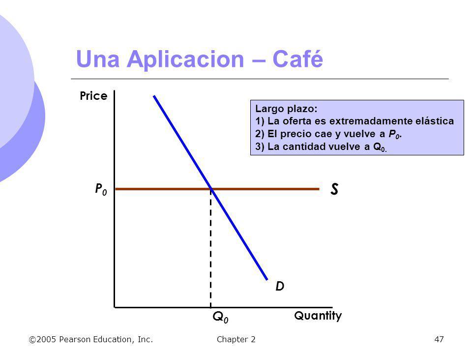 ©2005 Pearson Education, Inc.Chapter 247 S P0P0 Q0Q0 Largo plazo: 1) La oferta es extremadamente elástica 2) El precio cae y vuelve a P 0. 3) La canti