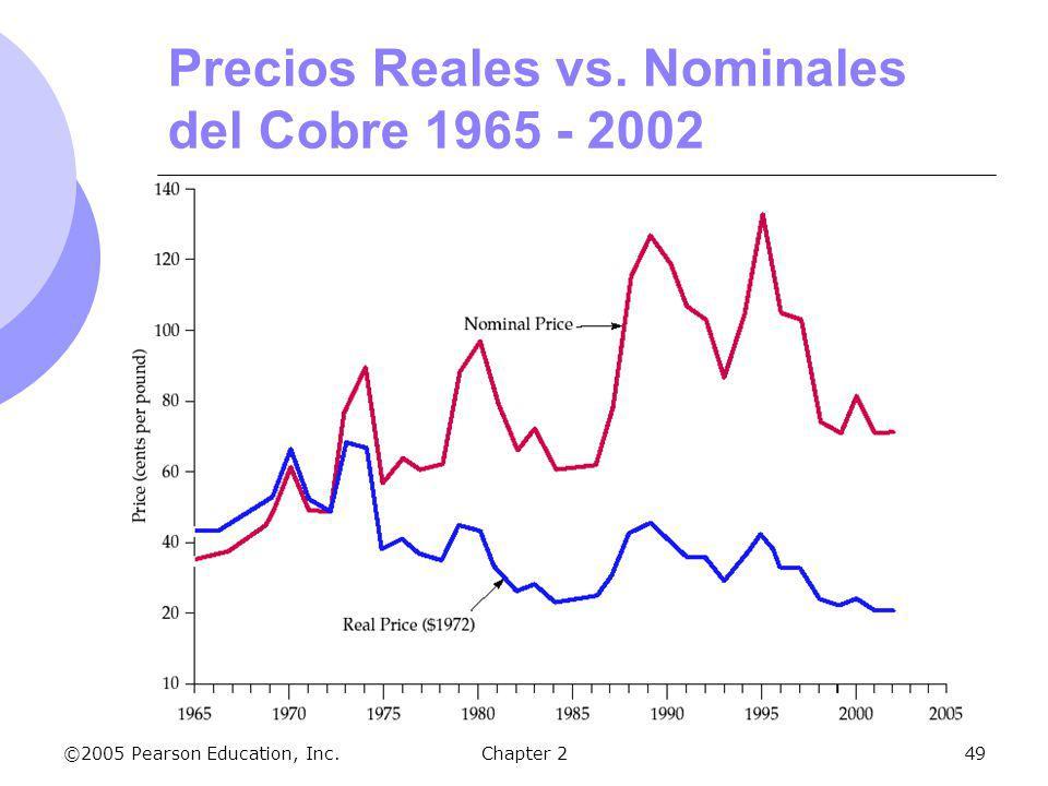 ©2005 Pearson Education, Inc.Chapter 249 Precios Reales vs. Nominales del Cobre 1965 - 2002