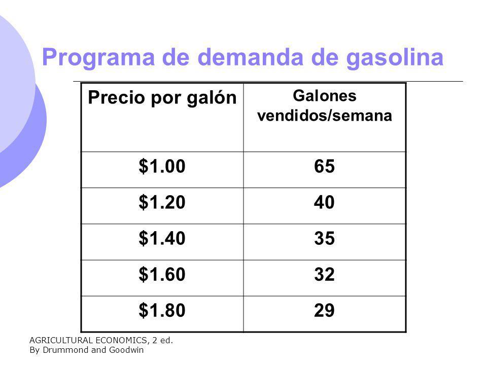 AGRICULTURAL ECONOMICS, 2 ed. By Drummond and Goodwin Programa de demanda de gasolina Precio por galón Galones vendidos/semana $1.0065 $1.2040 $1.4035