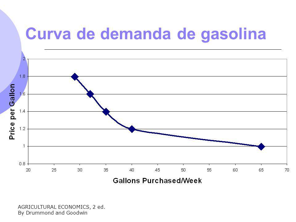 AGRICULTURAL ECONOMICS, 2 ed. By Drummond and Goodwin Curva de demanda de gasolina