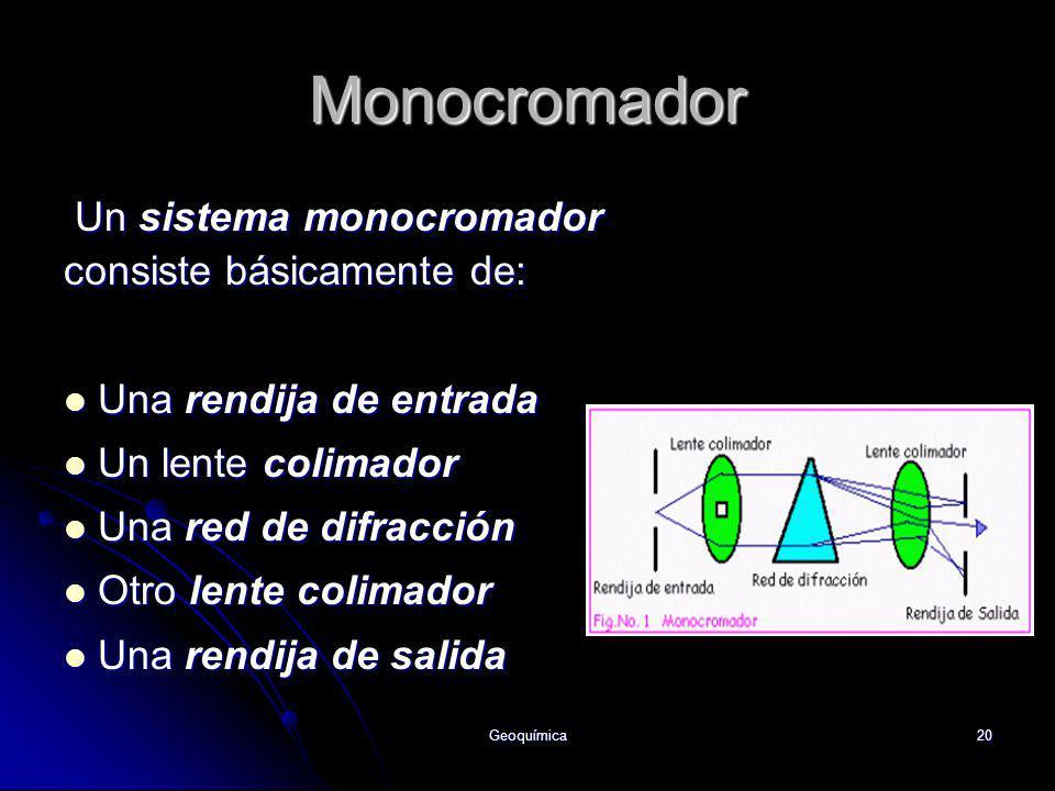 Geoquímica20 Monocromador Un sistema monocromador consiste básicamente de: Una rendija de entrada Una rendija de entrada Un lente colimador Un lente c