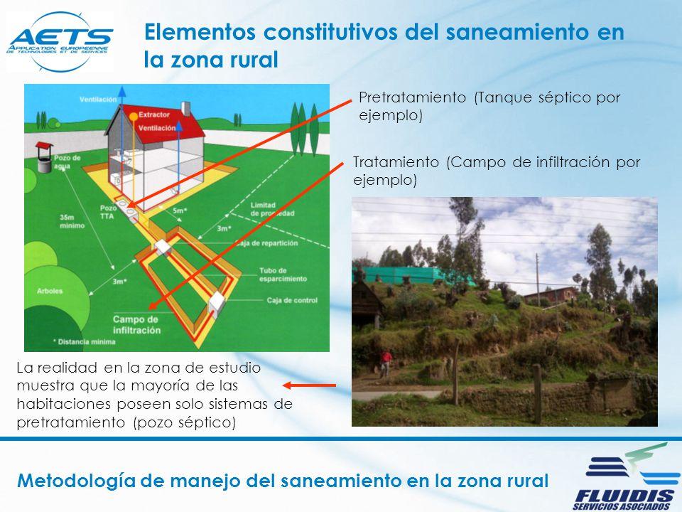 Elementos constitutivos del saneamiento en la zona rural Pretratamiento (Tanque séptico por ejemplo) Tratamiento (Campo de infiltración por ejemplo) L