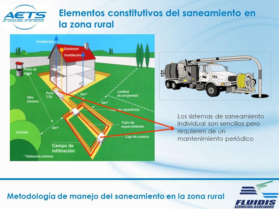 Metodología de manejo del saneamiento en la zona rural Elementos constitutivos del saneamiento en la zona rural Los sistemas de saneamiento individual