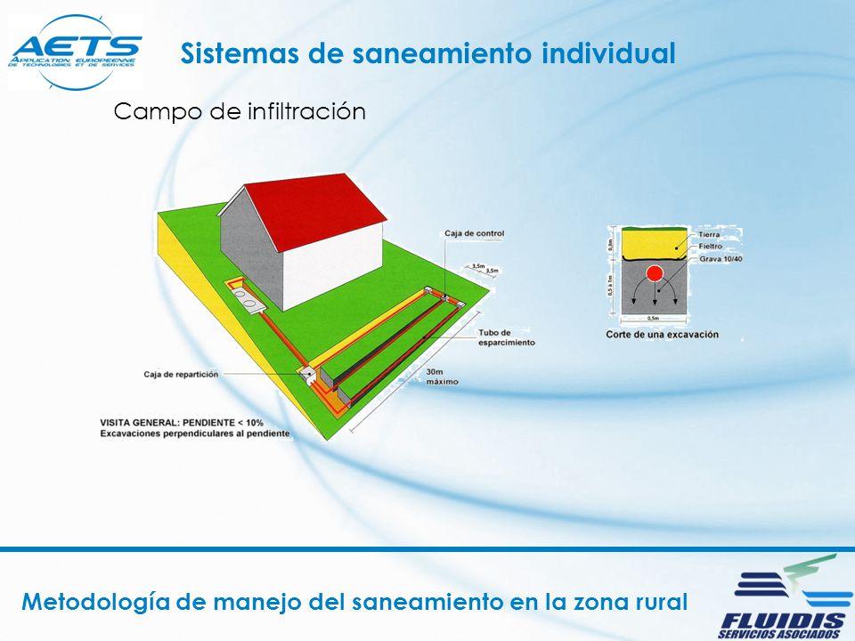 Metodología de manejo del saneamiento en la zona rural Sistemas de saneamiento individual Lecho filtrante elevado Lecho filtrante a flujo vertical con drenaje