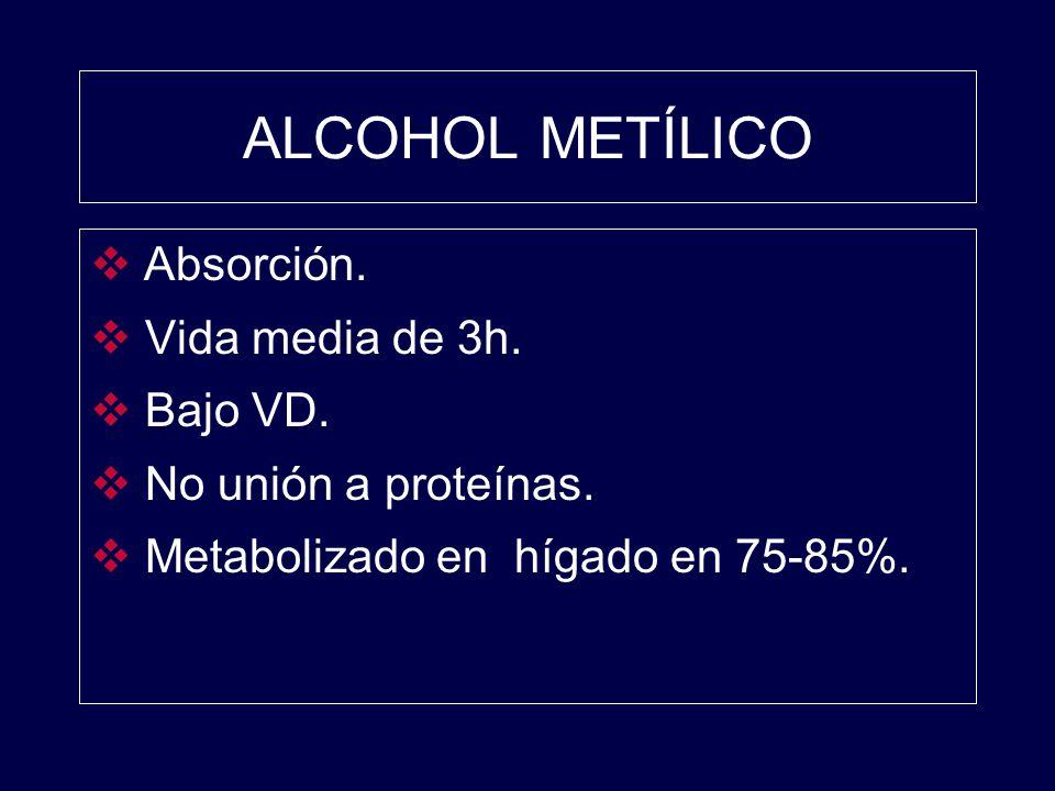 ALCOHOL METÍLICO Absorción. Vida media de 3h. Bajo VD. No unión a proteínas. Metabolizado en hígado en 75-85%.