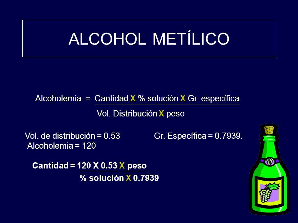 ALCOHOL METÍLICO Alcoholemia = Cantidad X % solución X Gr. específica Vol. Distribución X peso Vol. de distribución = 0.53Gr. Específica = 0.7939. Alc