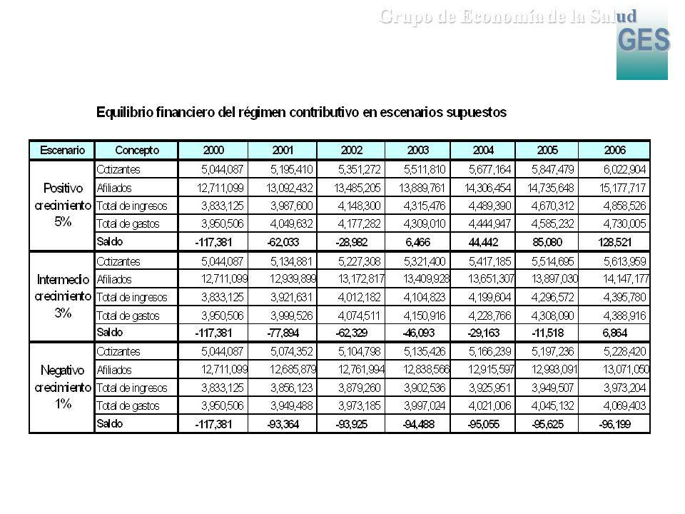 GES Grupo de Economía de la Salud GES 2. Evolución y perspectivas