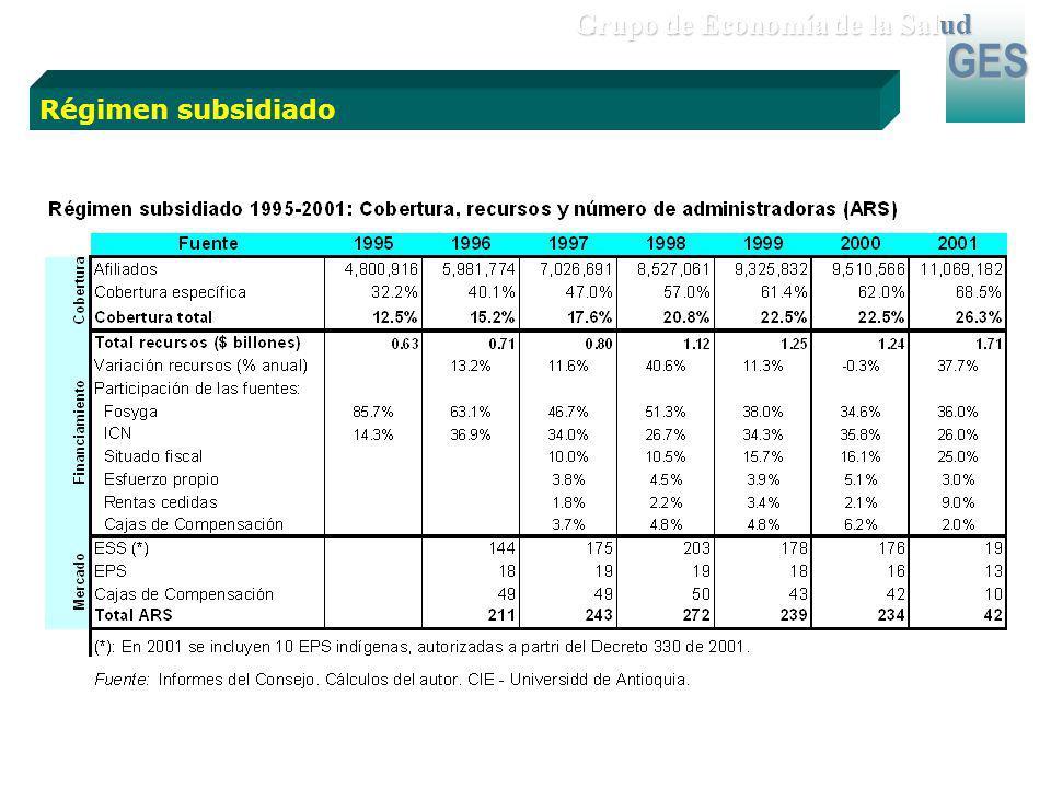 GES Grupo de Economía de la Salud Régimen subsidiado