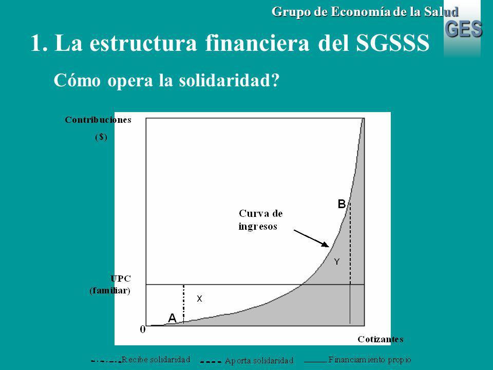 GES Grupo de Economía de la Salud 1. La estructura financiera del SGSSS Cómo opera la solidaridad